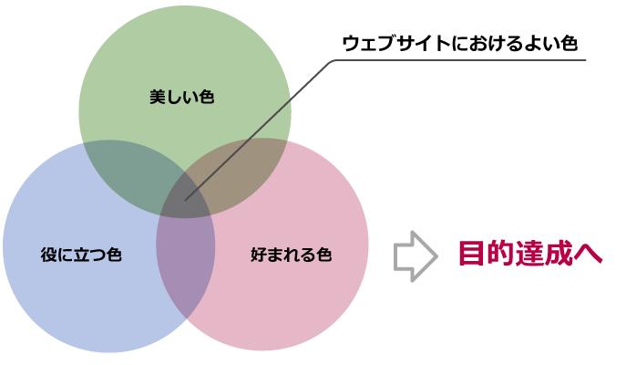 図:ウェブサイトにとってのよい色とは、「美しい色」「役に立つ色」「好まれる色」の3つのバランスがよく、目的を達成させるための色のこと